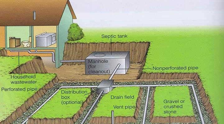 Ce trebuie sa intrebati despre sistemul septic, inainte de a cumpara o proprietate